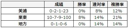 フェブラリーステークス 2018 所属別データ