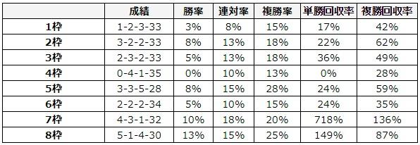 フェブラリーステークス 2018 枠順別データ