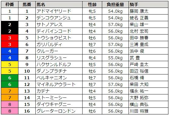 東京新聞杯 2018 枠順