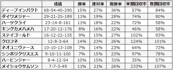 東京新聞杯 2018 種牡馬別データ