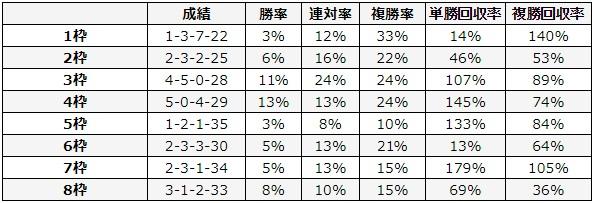 東京新聞杯 2018 枠順別データ
