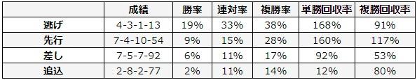 東京新聞杯 2018 脚質別データ