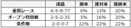 東京新聞杯 2018 前走のレース別データ