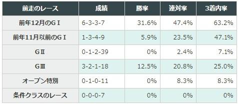 京都記念 2018 前走のレース別データ
