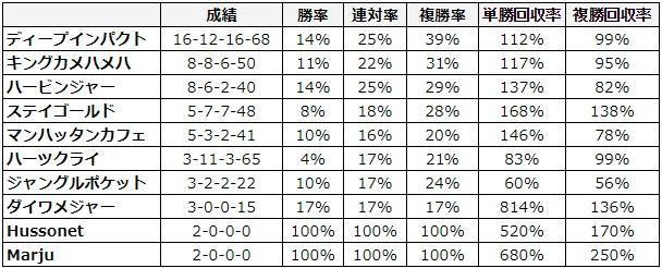 京都記念 2018 種牡馬別データ