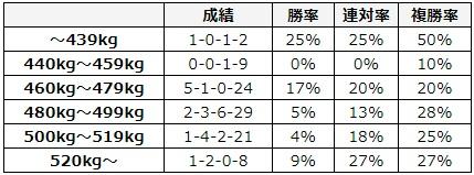 大阪杯 2018 馬体重別データ