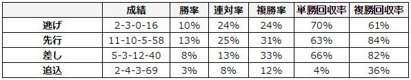 弥生賞 2018 脚質別データ