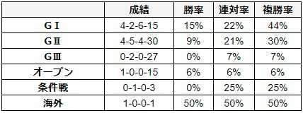 大阪杯 2018 前走のレース別データ