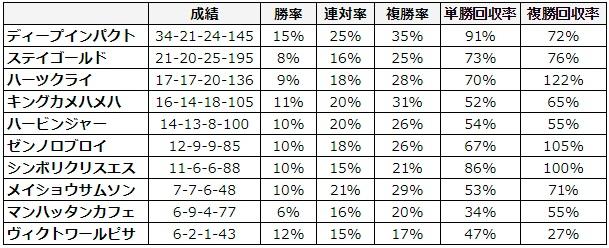 弥生賞 2018 種牡馬別データ