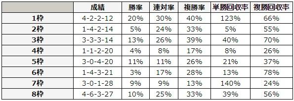 阪神大賞典 2018 枠順別データ
