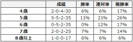 高松宮記念 2018 年齢別データ