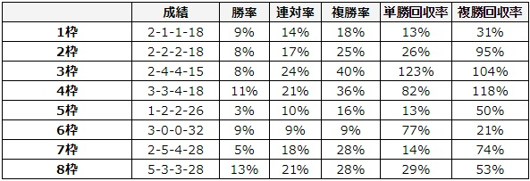弥生賞 2018 枠順別データ