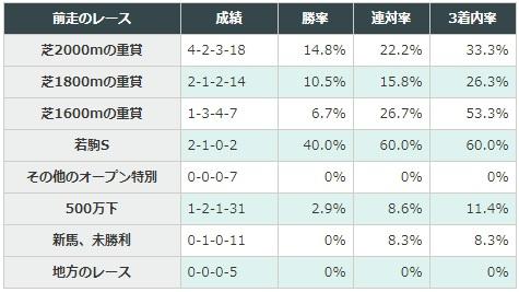 弥生賞 2018 前走のレース別データ