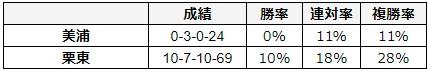大阪杯 2018 所属別データ