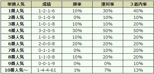 中山牝馬ステークス 2018 オッズデータ