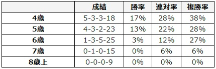 大阪杯 2018 年齢別データ