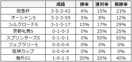 高松宮記念 2018 前走のレース別データ