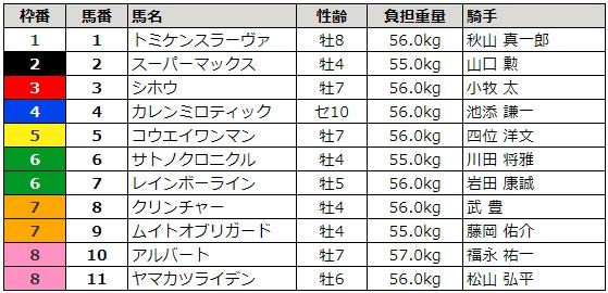 阪神大賞典 2018 枠順