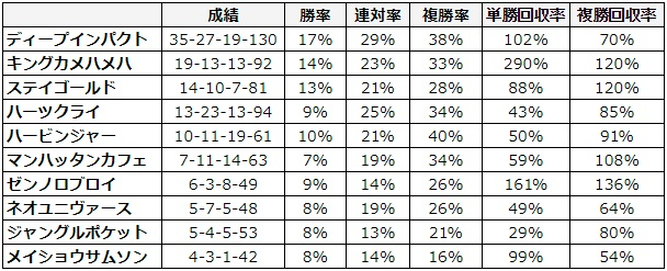 大阪杯 2018 種牡馬別データ
