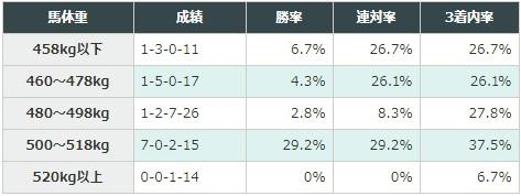 阪神大賞典 2018 馬体重別データ