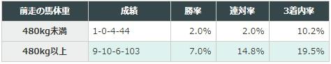高松宮記念 2018 前走の馬体重別データ