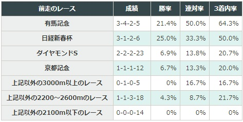 阪神大賞典 2018 前走のレース別データ