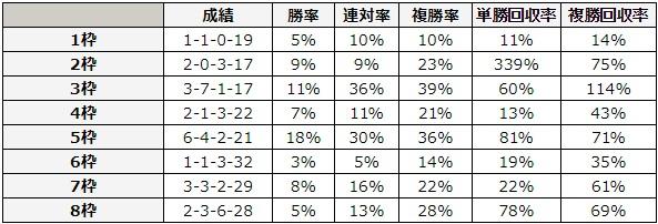 大阪杯 2018 枠順別データ