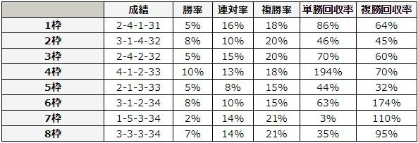 フィリーズレビュー 2018 枠順別データ