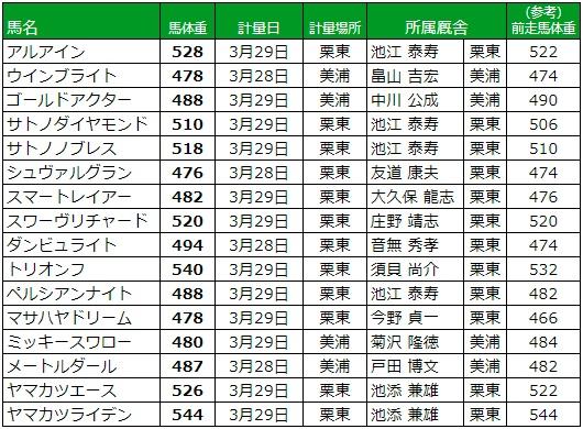 大阪杯 2018 調教後の馬体重