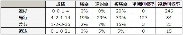 高松宮記念 2018 脚質別データ