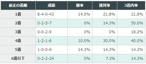 弥生賞 2018 前走の着順別データ