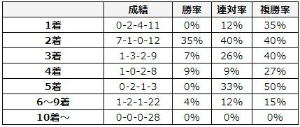 大阪杯 2018 前走の着順別データ