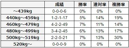 皐月賞 2018 馬体重別データ
