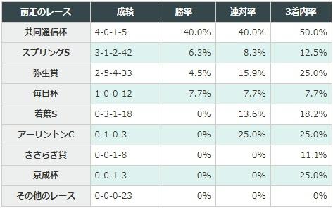 皐月賞 2018 前走のレース別データ