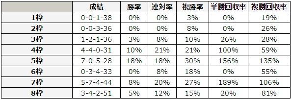 桜花賞 2018 枠順別データ