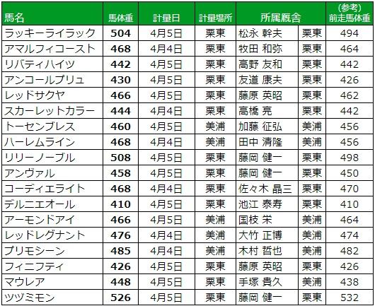桜花賞 2018 調教後の馬体重