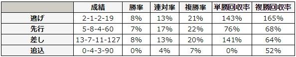 皐月賞 2018 脚質別データ