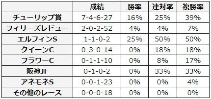 桜花賞 2018 前走のレース別データ