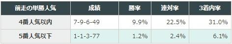 マイラーズカップ 2018 前走が国内のレースだった馬の、そのレースでの単勝人気別データ