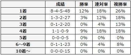 皐月賞 2018 前走の着順別データ