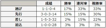 マイラーズカップ 2018 脚質別データ