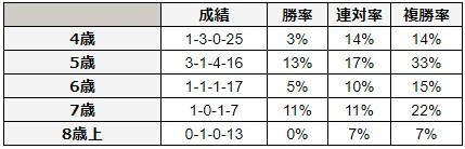 マイラーズカップ 2018 年齢別データ