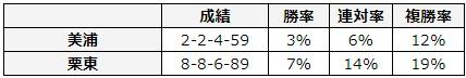 桜花賞 2018 所属別データ
