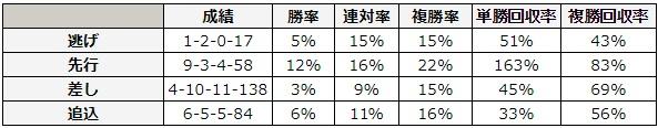 桜花賞 2018 脚質別データ