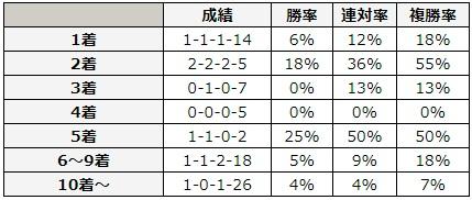 マイラーズカップ 2018 前走の着順別データ