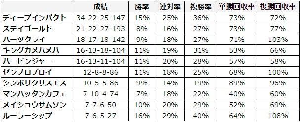 皐月賞 2018 種牡馬別データ