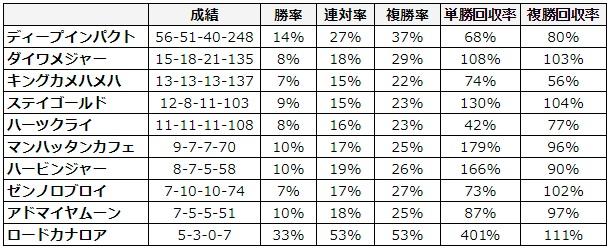桜花賞 2018 種牡馬別データ