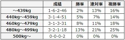 桜花賞 2018 馬体重別データ