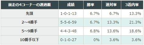 皐月賞 2018 前走の4コーナーの通過順別データ