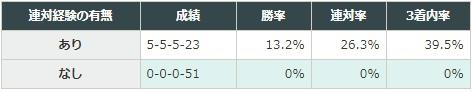 桜花賞 2018 「東京、京都、阪神競馬場で行われたオープンクラスのレースにおいて、4コーナーを5番手以降で通過して連対した経験の有無別データ